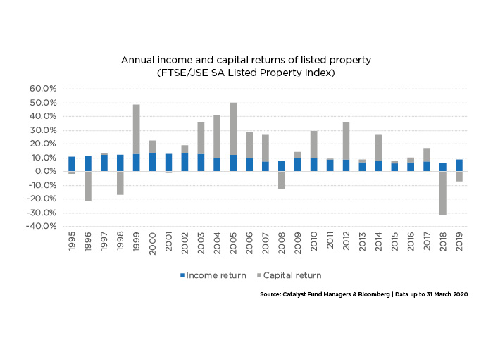 Chart 1 Annual income and capital returns of SA listed property