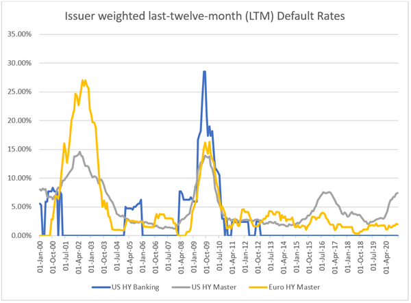 Issuer weighted LTM Default rates
