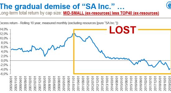 Lost Decade graph 2