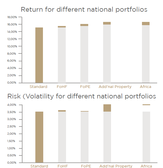 risk & volatility