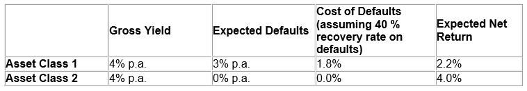 impact of defaults on net returns