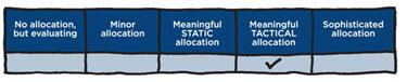 Factor allocations