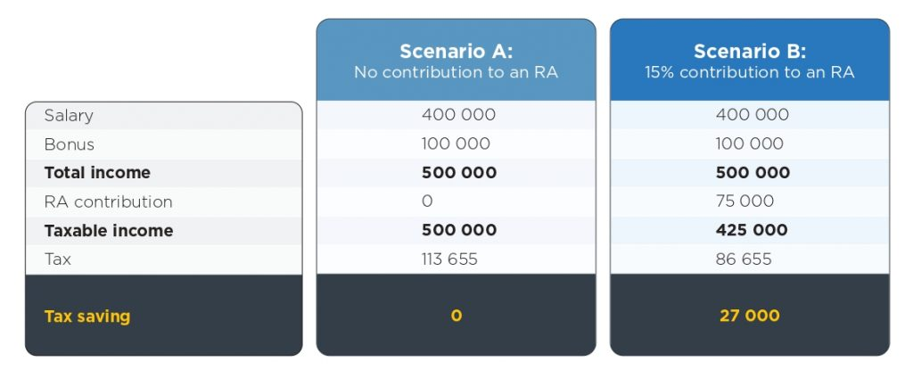RA Tax relief tables