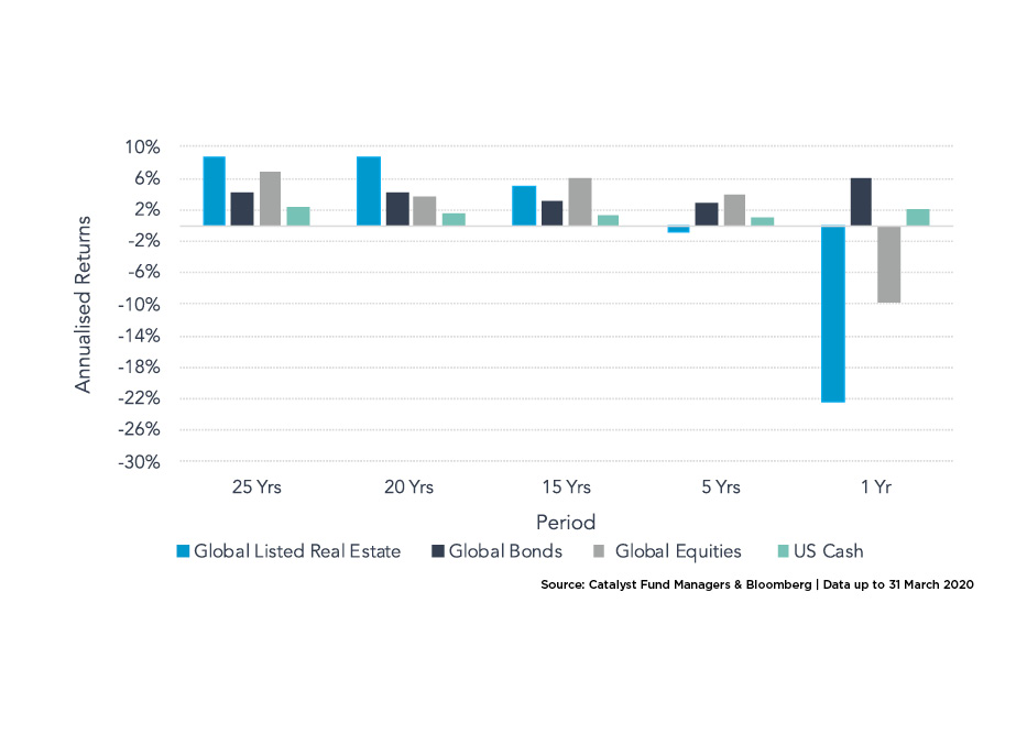 Chart 2 Historical returns of main asset classes over short and long term2