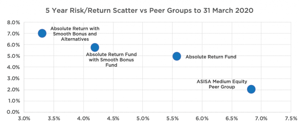 How using all three tools improves the living annuitant's risk-return experience