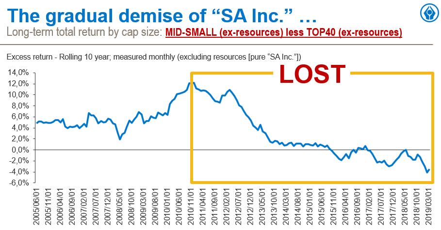 Gradual demisa of SA Inc