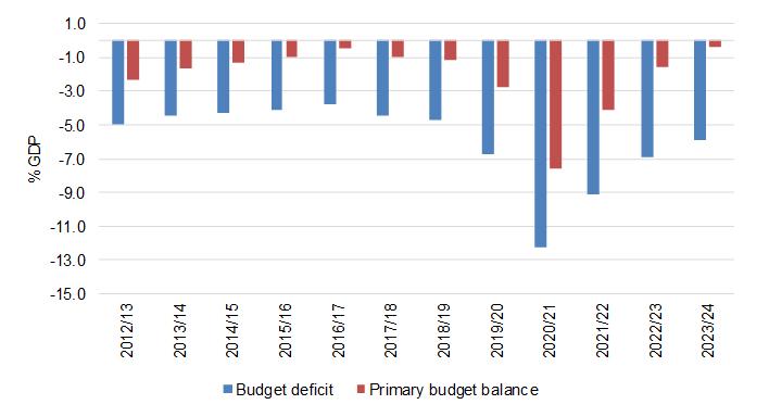 Main budget balances