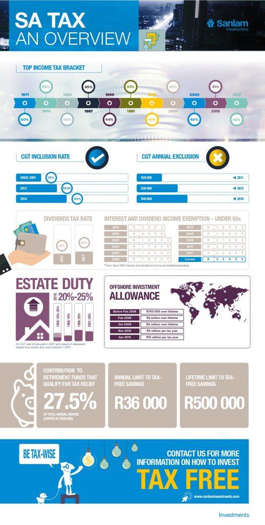 SA Tax Overview