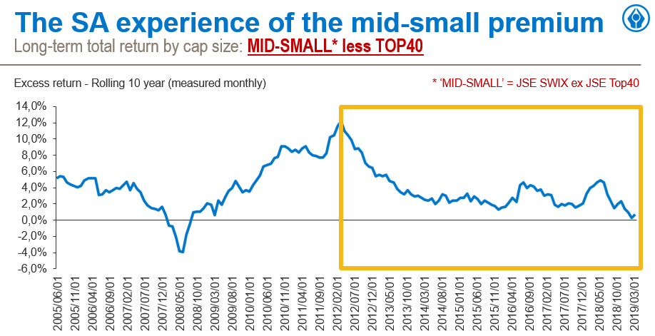 SA experience of mid-small premium