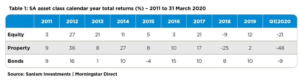 SA asset class calendar year total returns