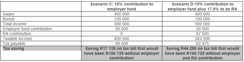 tax relief table