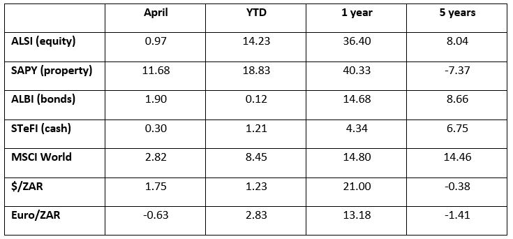 Total returns to 30 April 2021