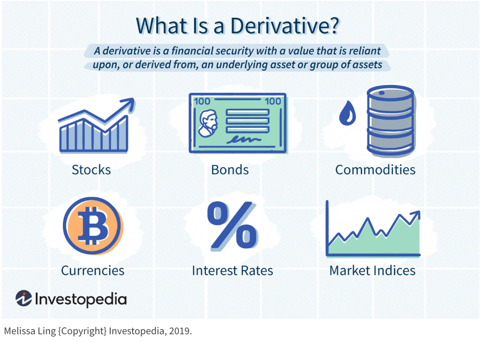 What is a derivative