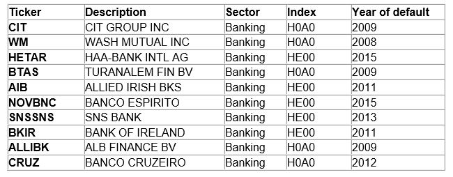 list of the largest bank defaults from 2000 to 2020