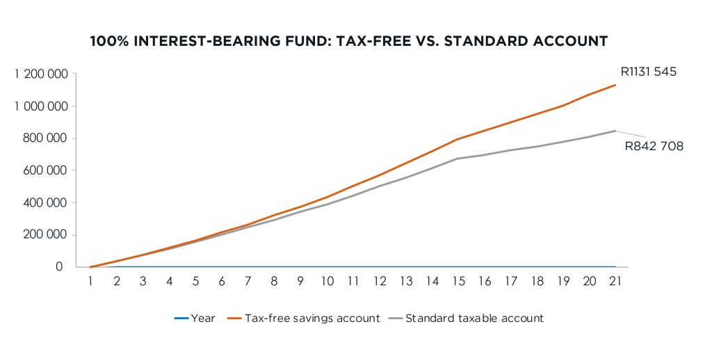 Tax saved by a money market investor in a TFSA